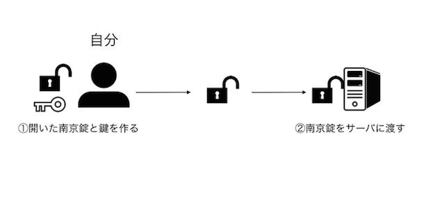 key03